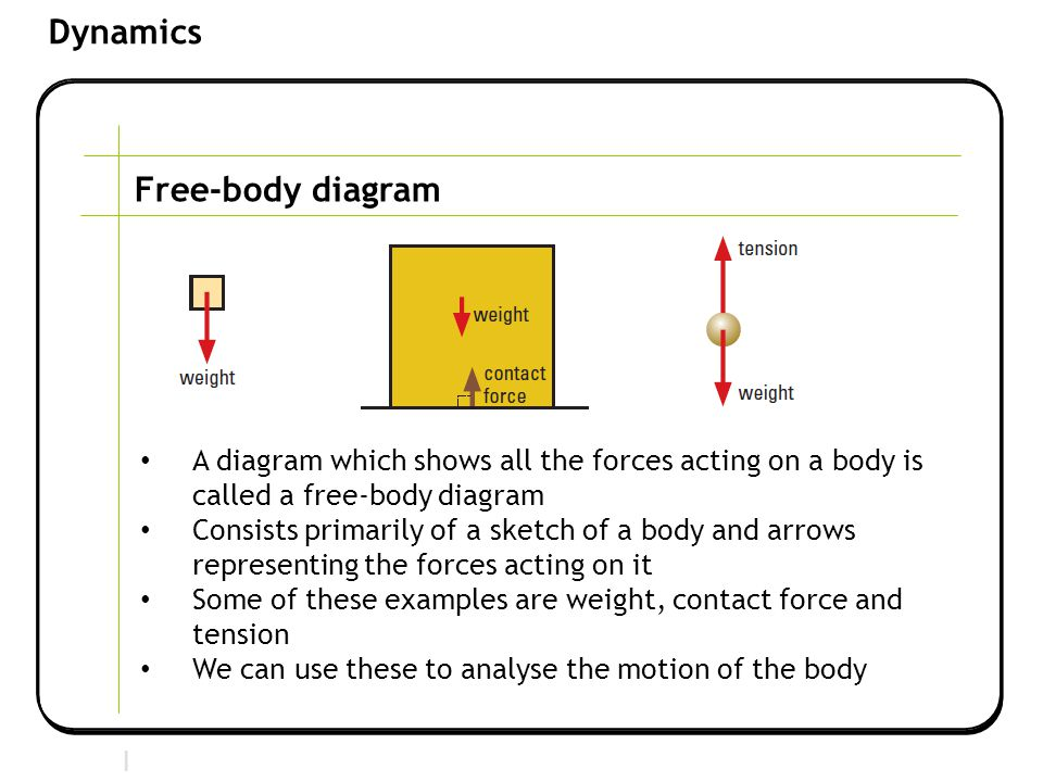 Free-body diagram A diagram which shows all the forces acting on a body is called a free-body diagram.