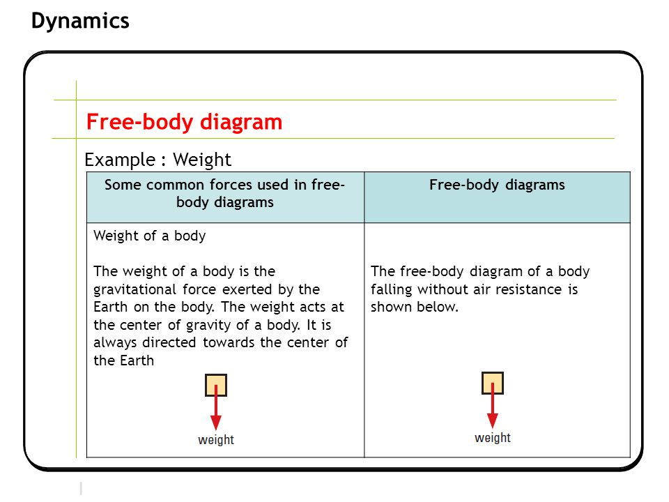 Some common forces used in free-body diagrams