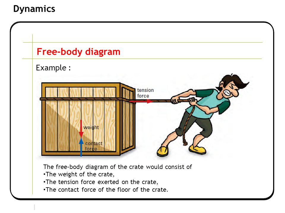Free-body diagram Example :