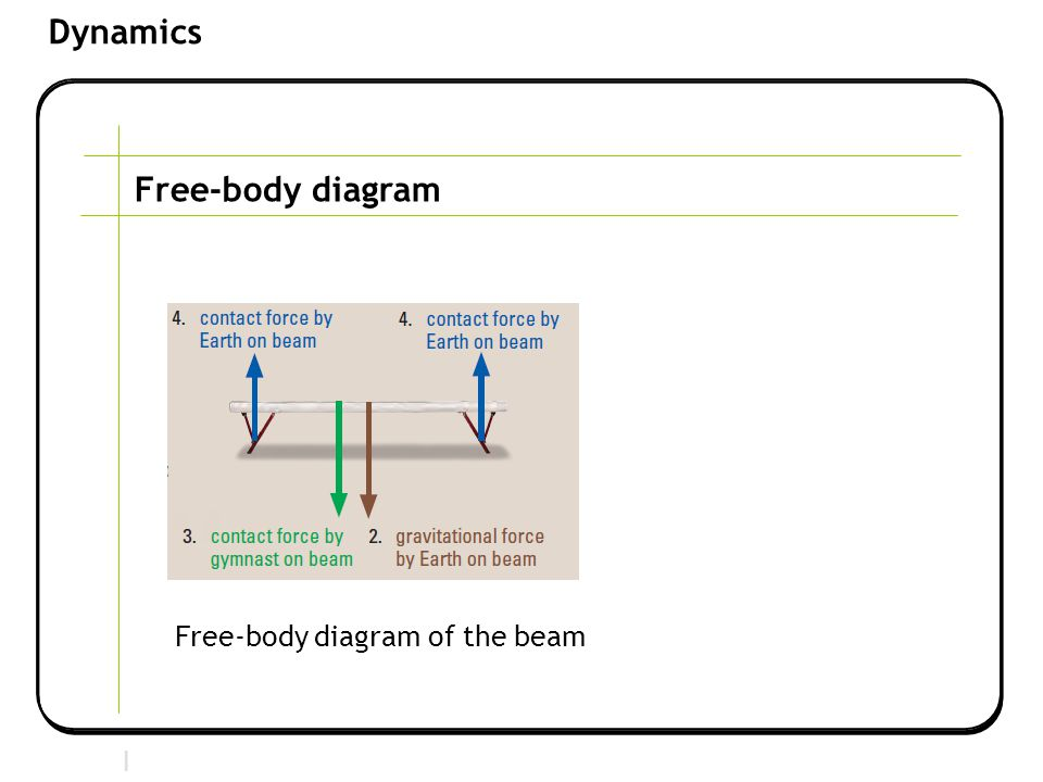 Free-body diagram Free-body diagram of the beam