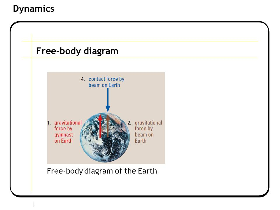 Free-body diagram Free-body diagram of the Earth