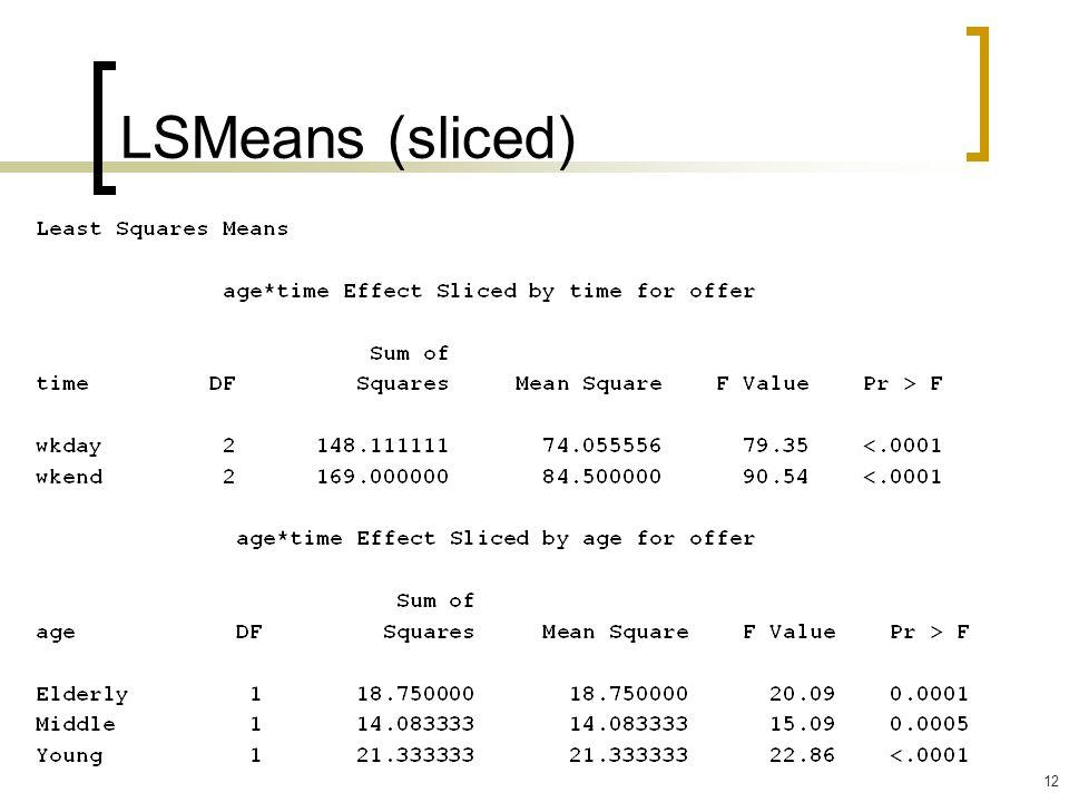 LSMeans (sliced)
