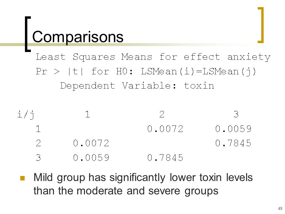 Comparisons Mild group has significantly lower toxin levels than the moderate and severe groups