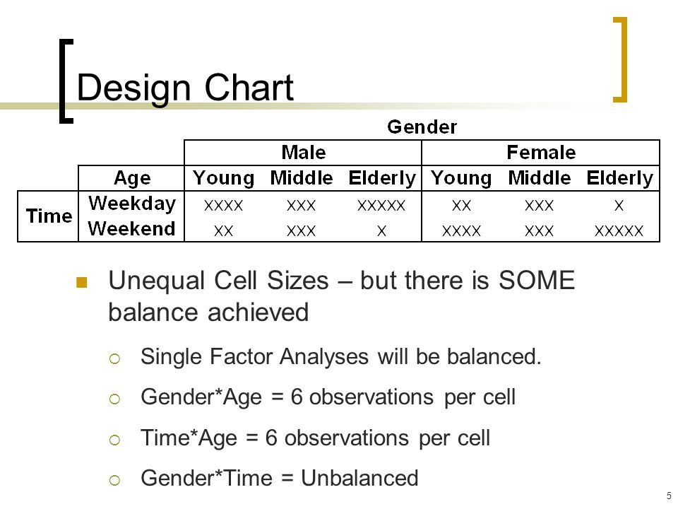 Design Chart Unequal Cell Sizes – but there is SOME balance achieved