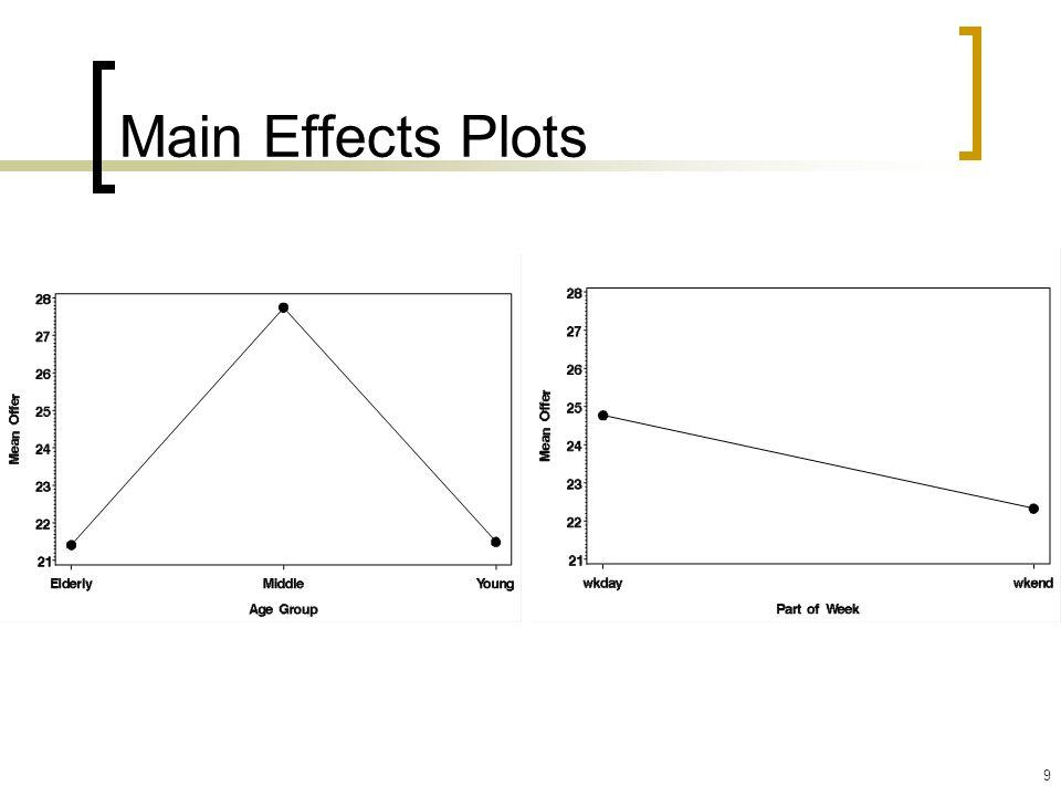 Main Effects Plots