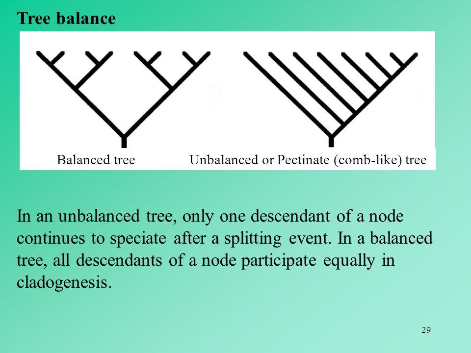 Tree balance