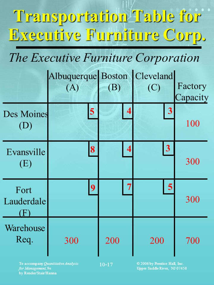 Transportation Table for Executive Furniture Corp.