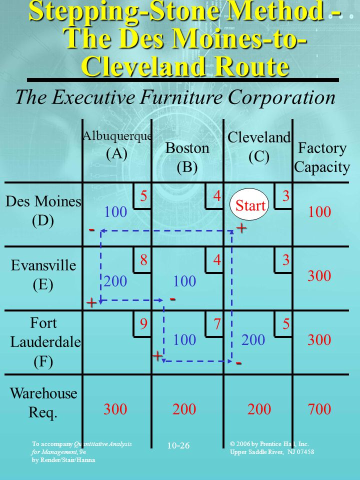 Stepping-Stone Method - The Des Moines-to-Cleveland Route
