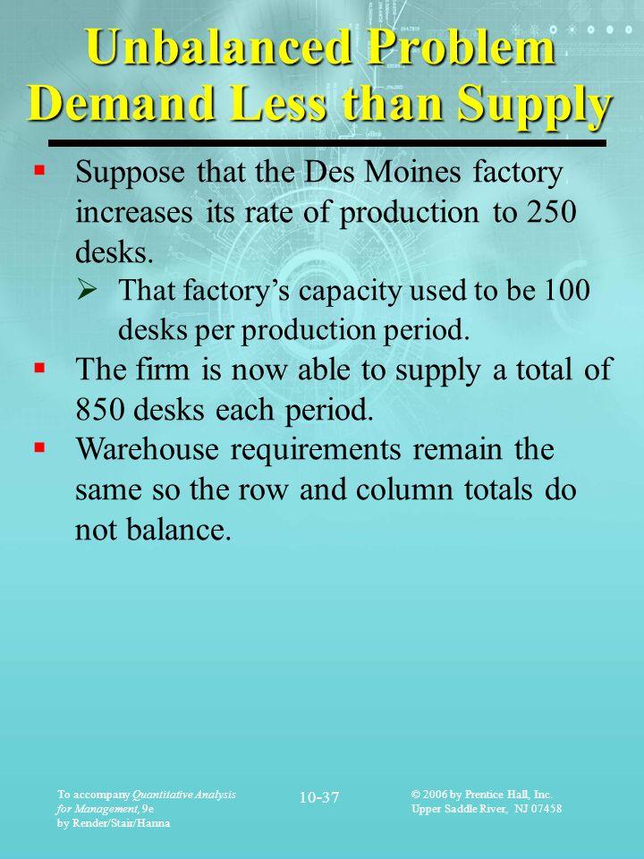 Unbalanced Problem Demand Less than Supply