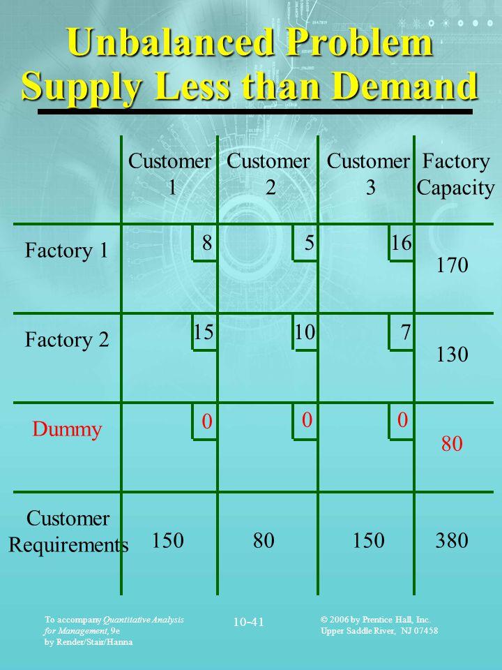 Unbalanced Problem Supply Less than Demand