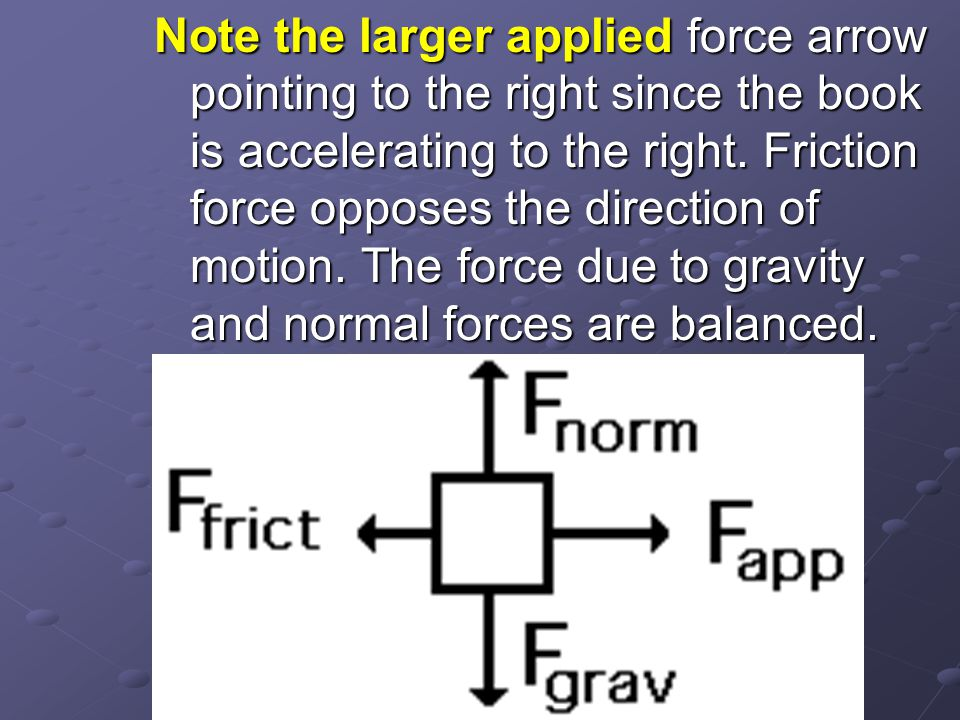 Note the larger applied force arrow pointing to the right since the book is accelerating to the right.