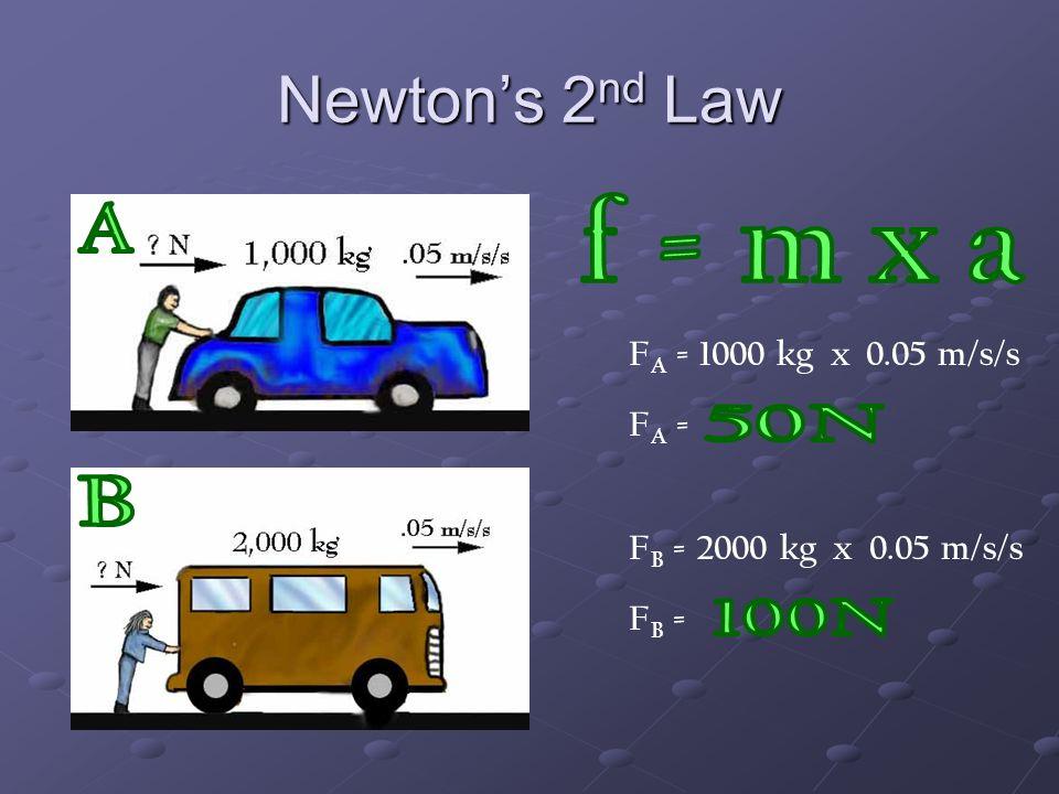 Newton's 2nd Law f = m x a A 50N B 100N FA = 1000 kg x 0.05 m/s/s FA =