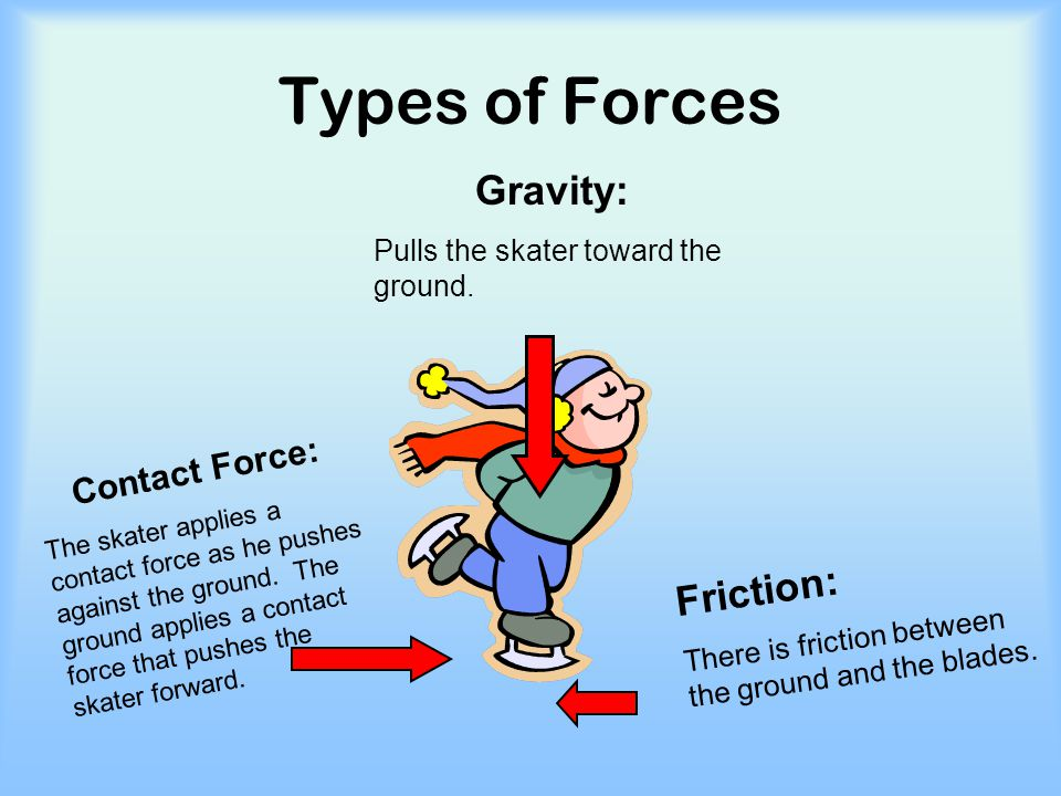 Types of Forces Gravity: Friction: Contact Force: