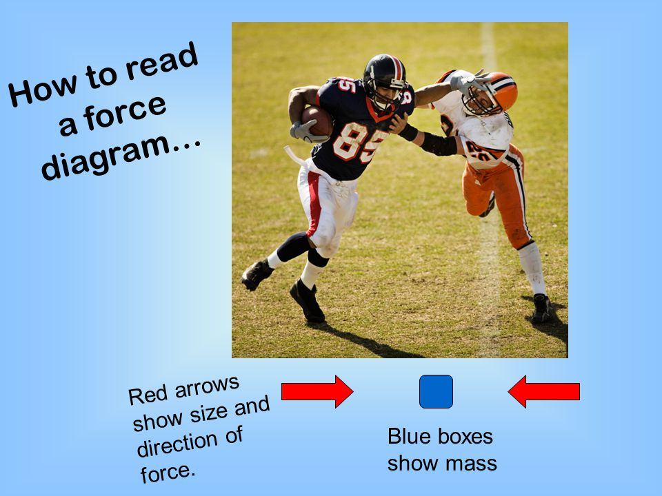 How to read a force diagram…