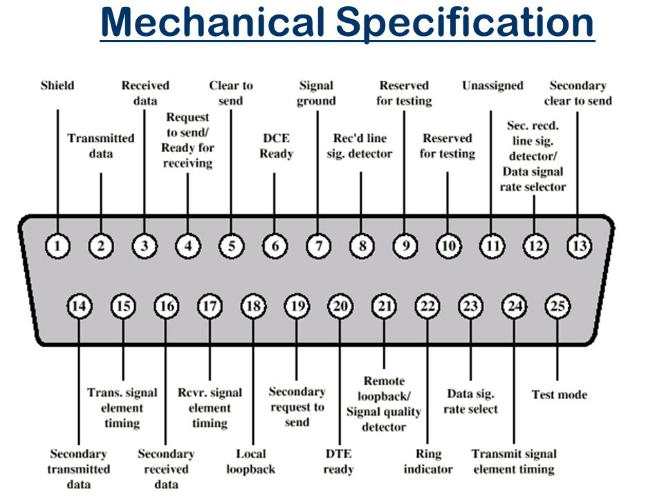 Mechanical Specification