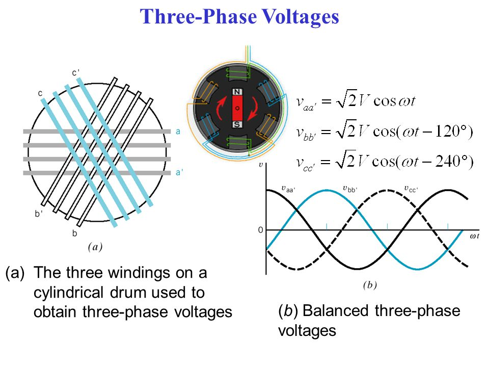 Three-Phase Voltages The three windings on a cylindrical drum used to obtain three-phase voltages. (b) Balanced three-phase.