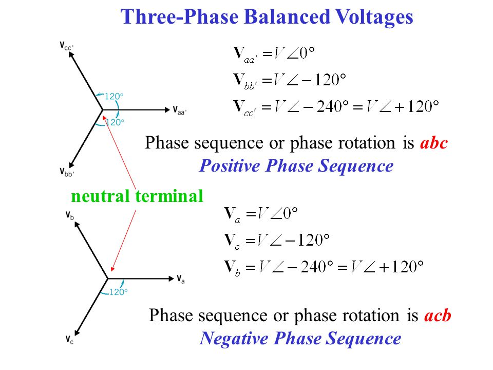 Positive Phase Sequence Negative Phase Sequence
