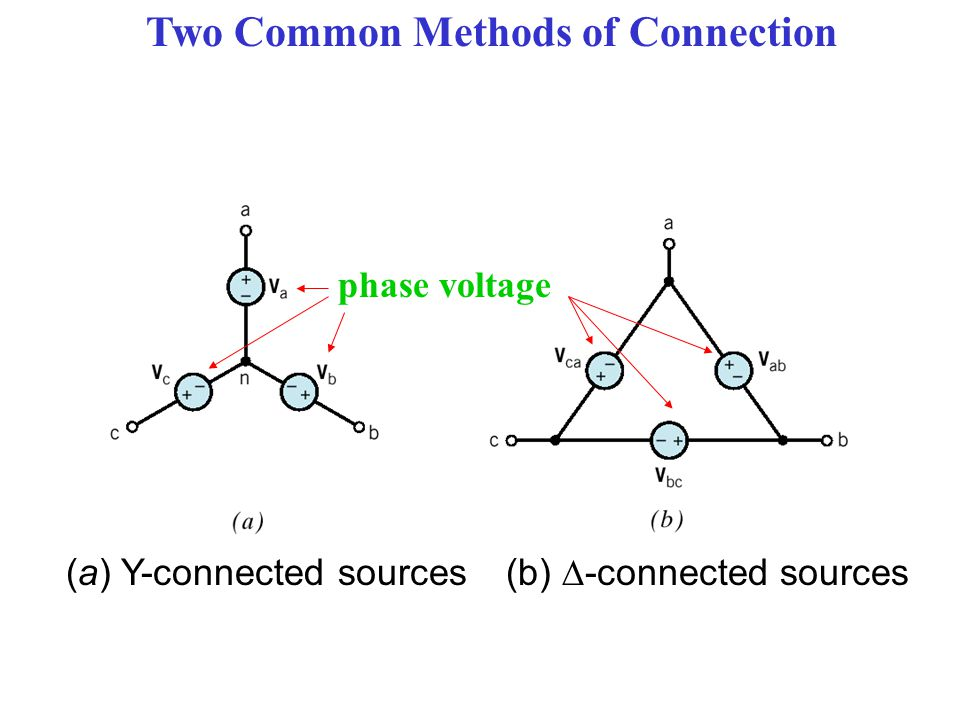 Two Common Methods of Connection