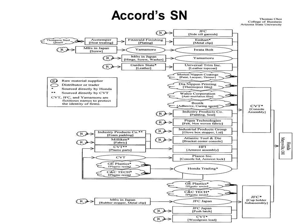 Accord's SN