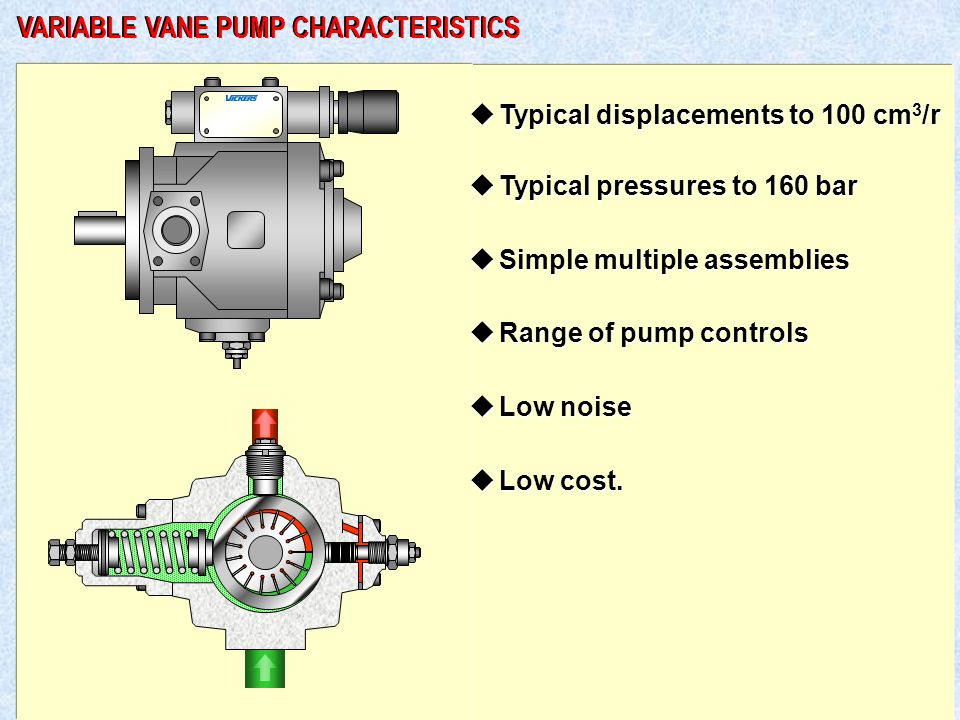 VARIABLE VANE PUMP CHARACTERISTICS