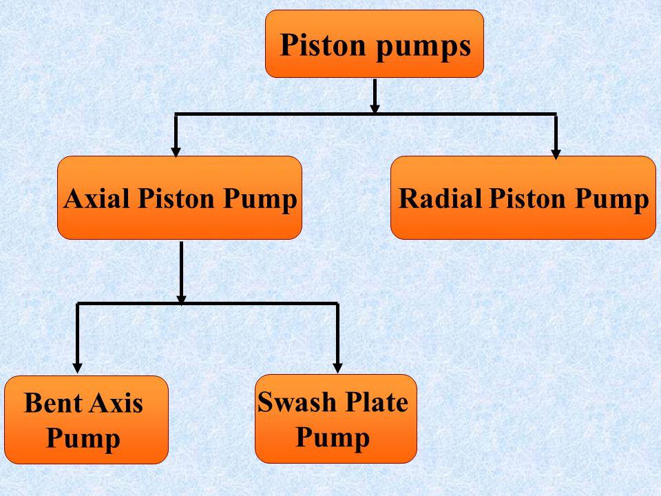 Piston pumps Axial Piston Pump Radial Piston Pump Swash Plate Pump