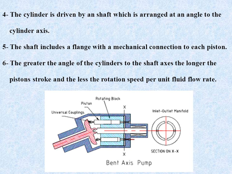 4- The cylinder is driven by an shaft which is arranged at an angle to the