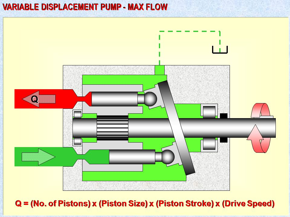 Q VARIABLE DISPLACEMENT PUMP - MAX FLOW