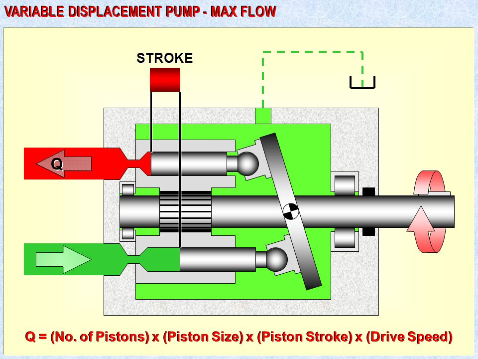 Q VARIABLE DISPLACEMENT PUMP - MAX FLOW STROKE