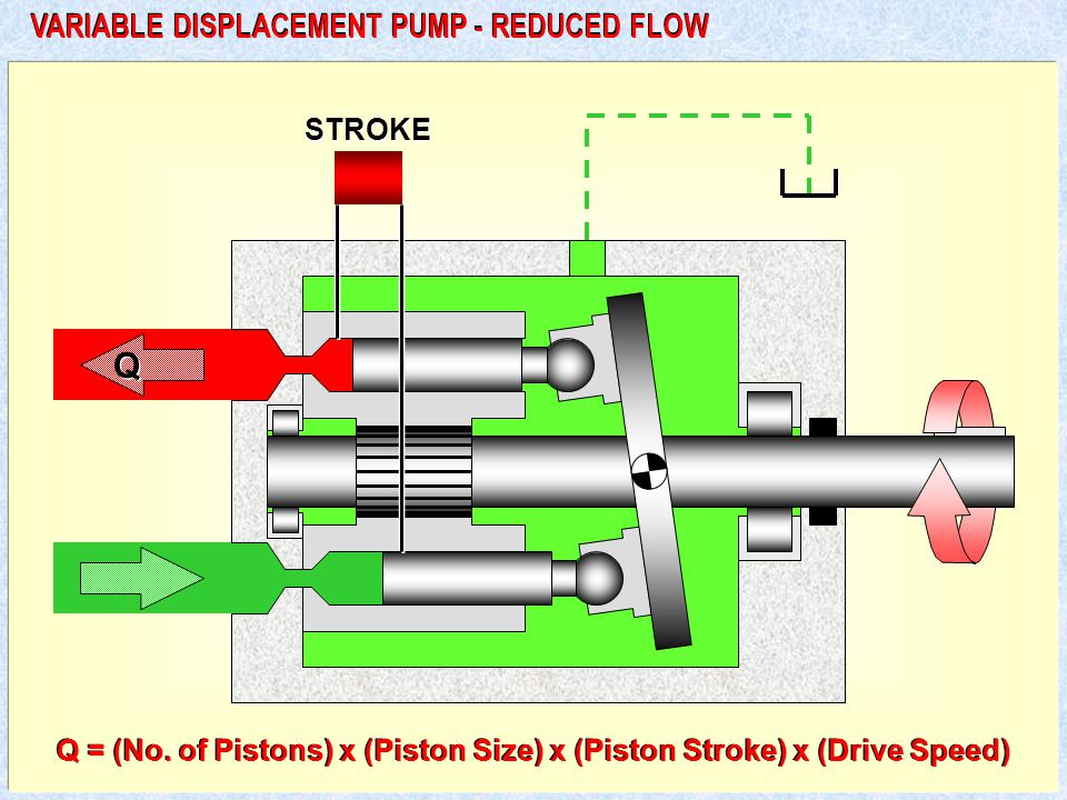Q VARIABLE DISPLACEMENT PUMP - REDUCED FLOW STROKE