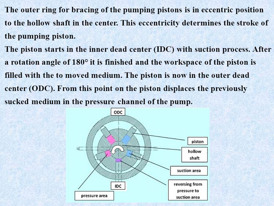 The outer ring for bracing of the pumping pistons is in eccentric position to the hollow shaft in the center.