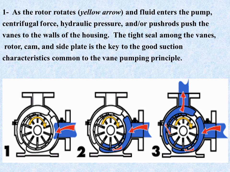 1- As the rotor rotates (yellow arrow) and fluid enters the pump,