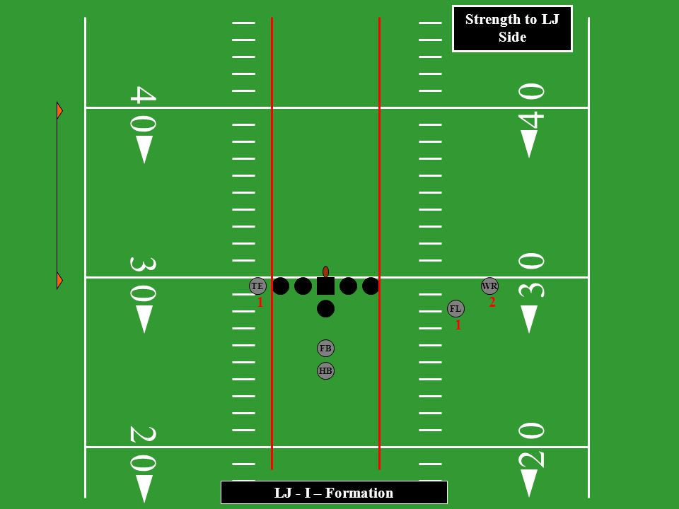4 4 3 3 2 2 Strength to LJ Side 1 2 1 LJ - I – Formation TE WR FL FB