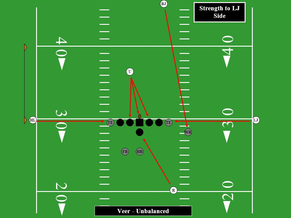 4 4 3 3 2 2 Strength to LJ Side Veer - Unbalanced BJ U HL LJ TE TE WR