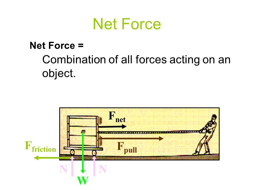 Net Force Fnet Ffriction Fpull N W