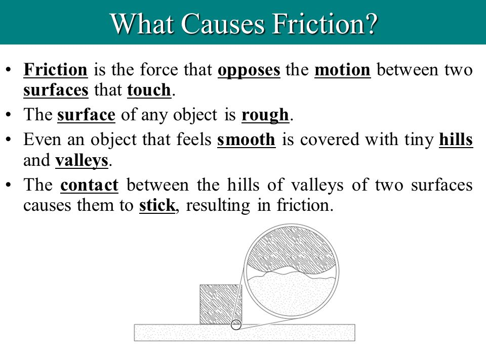 What Causes Friction Friction is the force that opposes the motion between two surfaces that touch.