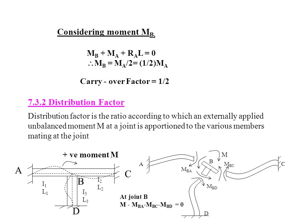 A C B D Considering moment MB, 7.3.2 Distribution Factor