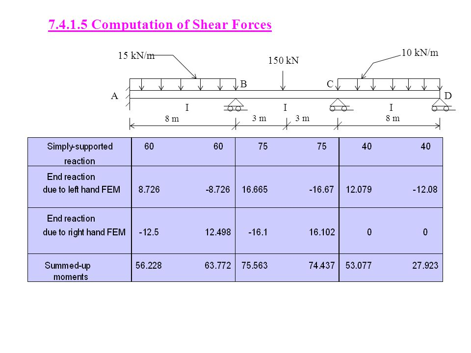 7.4.1.5 Computation of Shear Forces