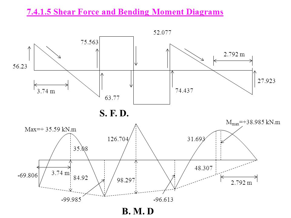 S. F. D. B. M. D 7.4.1.5 Shear Force and Bending Moment Diagrams