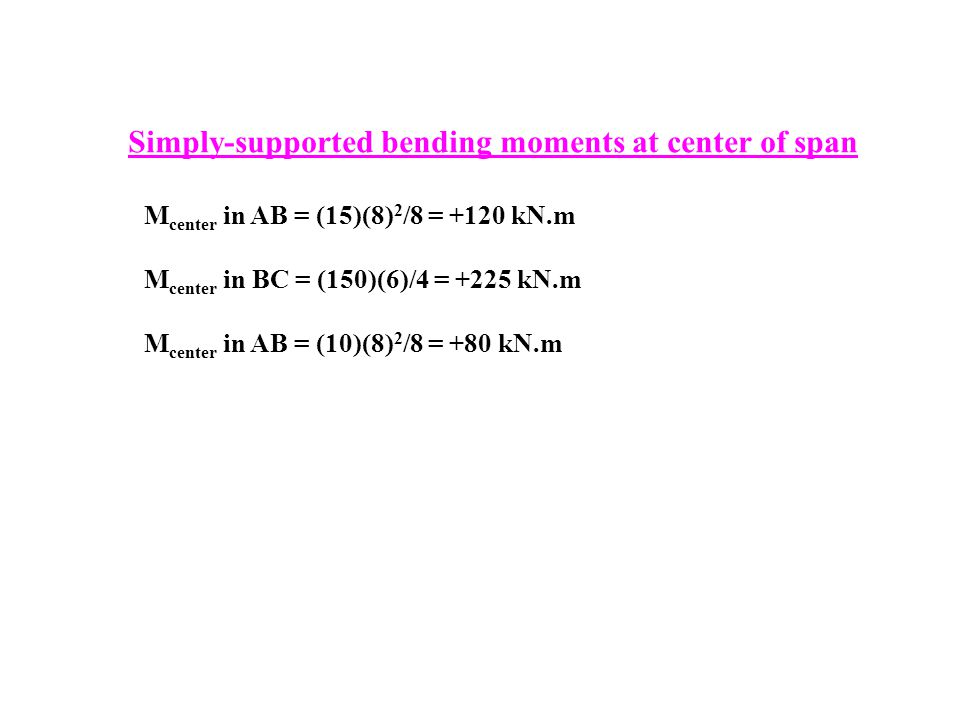 Simply-supported bending moments at center of span
