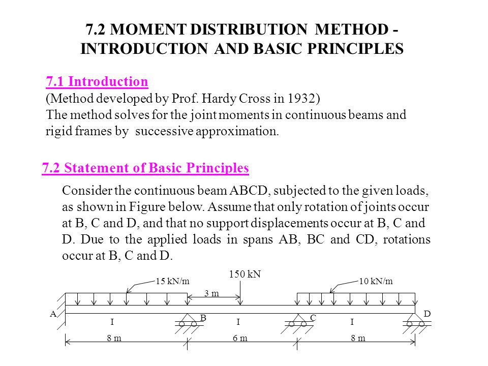 7.2 MOMENT DISTRIBUTION METHOD - INTRODUCTION AND BASIC PRINCIPLES