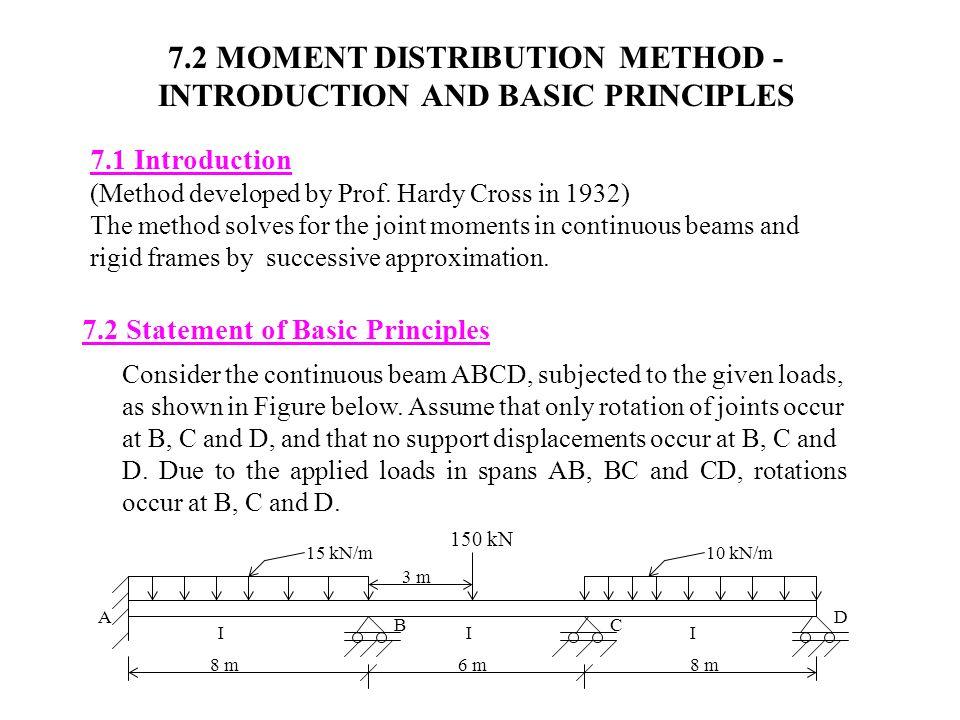 7.2 MOMENT DISTRIBUTION METHOD - INTRODUCTION AND BASIC PRINCIPLES