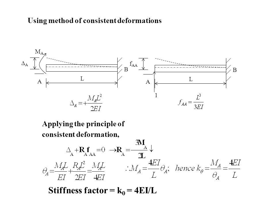 Stiffness factor = k = 4EI/L