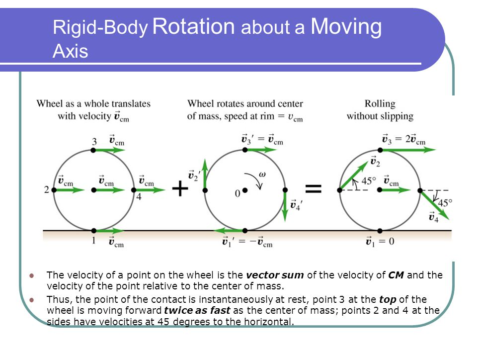 Rigid-Body Rotation about a Moving Axis
