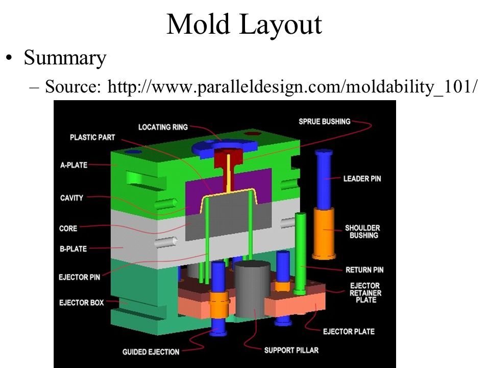 Mold Layout Summary Source: http://www.paralleldesign.com/moldability_101/