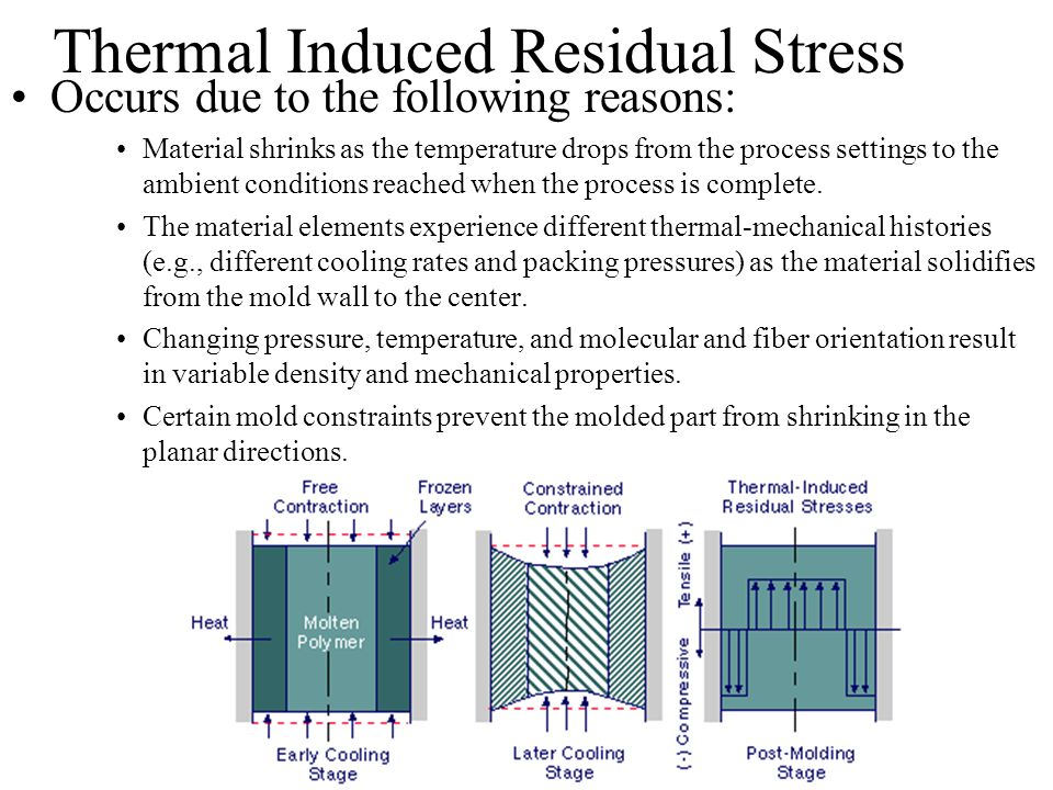 Thermal Induced Residual Stress