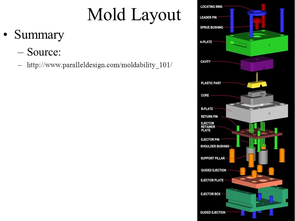 Mold Layout Summary Source: