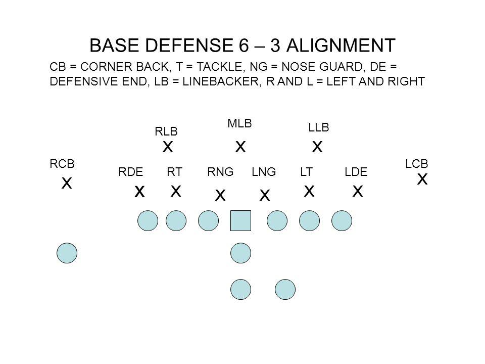 BASE DEFENSE 6 – 3 ALIGNMENT