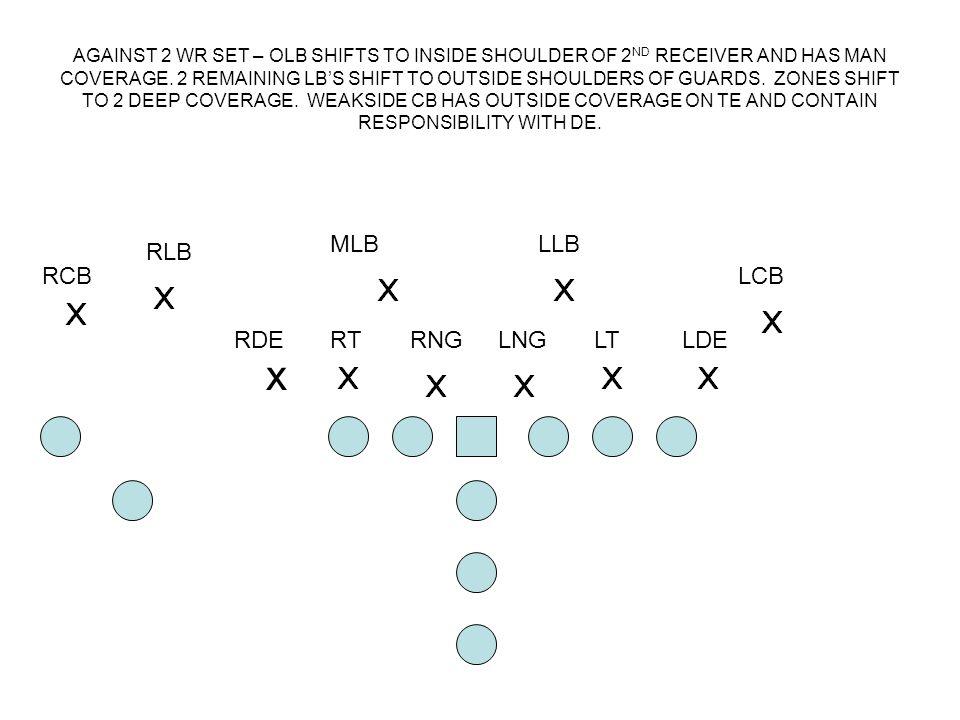 x MLB LLB RLB RCB LCB RDE RT RNG LNG LT LDE