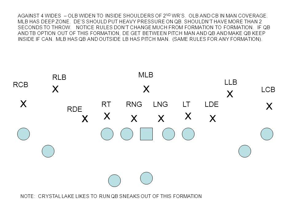 x MLB RLB LLB RCB LCB RT RNG LNG LT LDE RDE