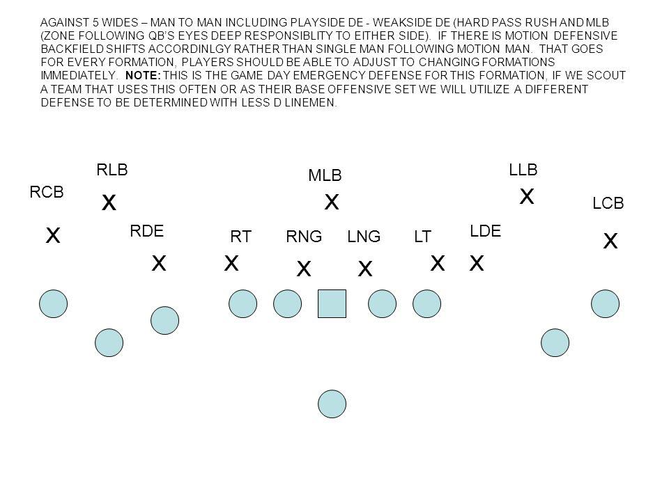 x RLB LLB MLB RCB LCB RDE LDE RT RNG LNG LT
